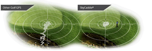 Compare the accuracy of other GPS rangefinders using second and third generation maps derived from third-party aerial imagery to SkyCaddie's ground-corrected course maps.